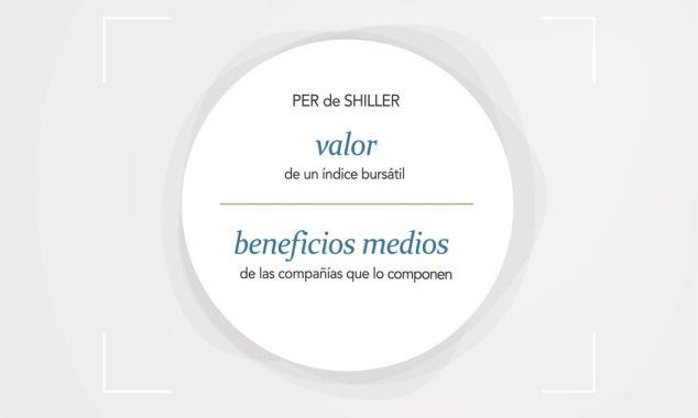 PER de Shiller - ES